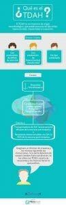 infografia sobre el TDAH